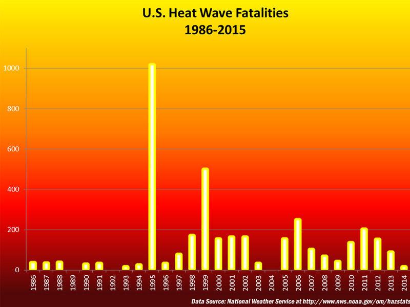 heatwaves on earth