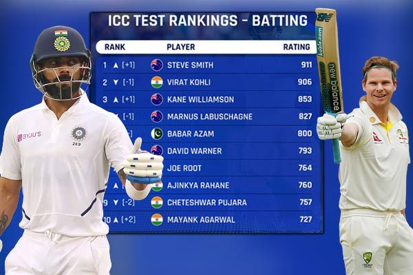 Steve Smith reclaims No 1 Test ranking from Virat Kohli